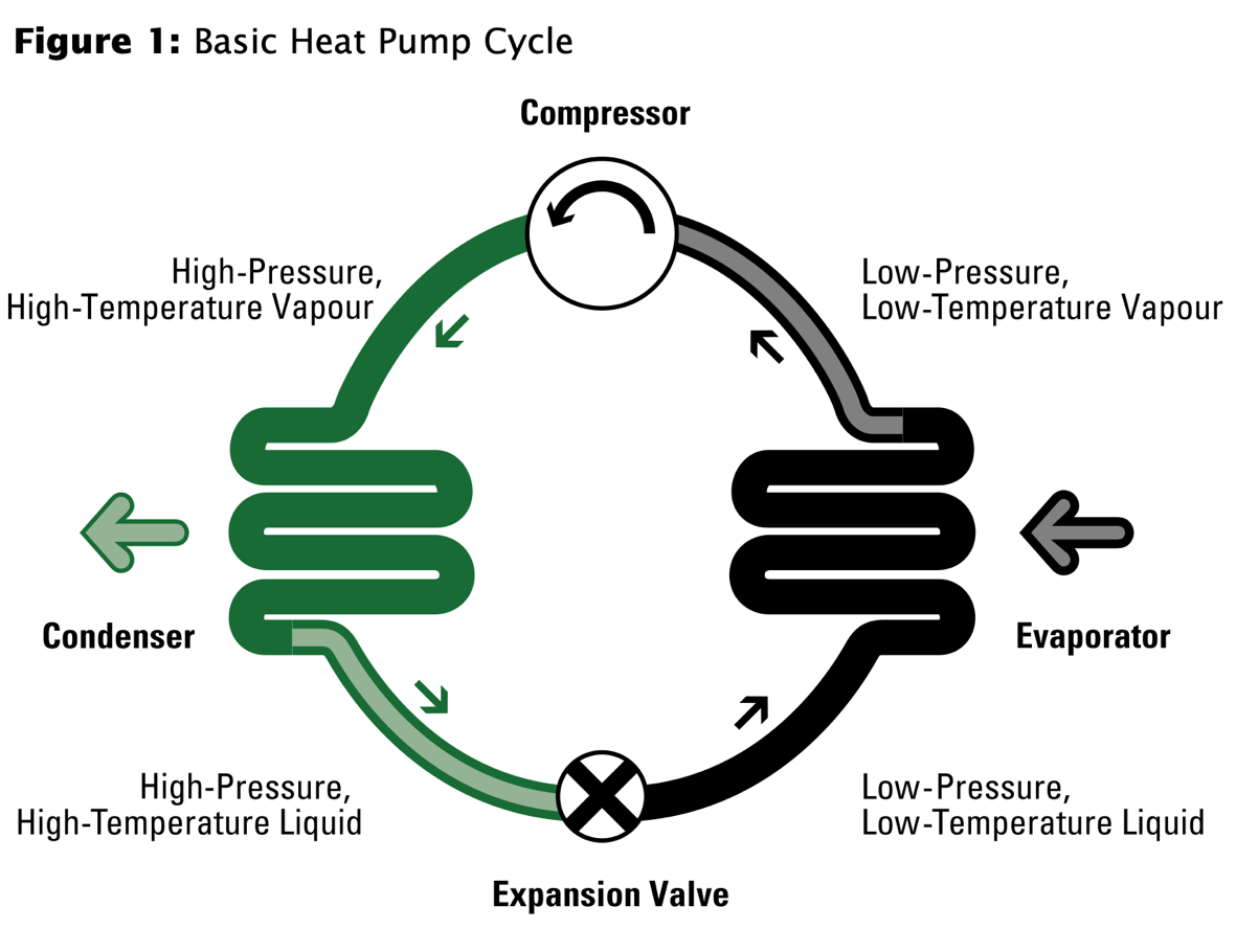 Infographic Basic Heat Pump Cycle
