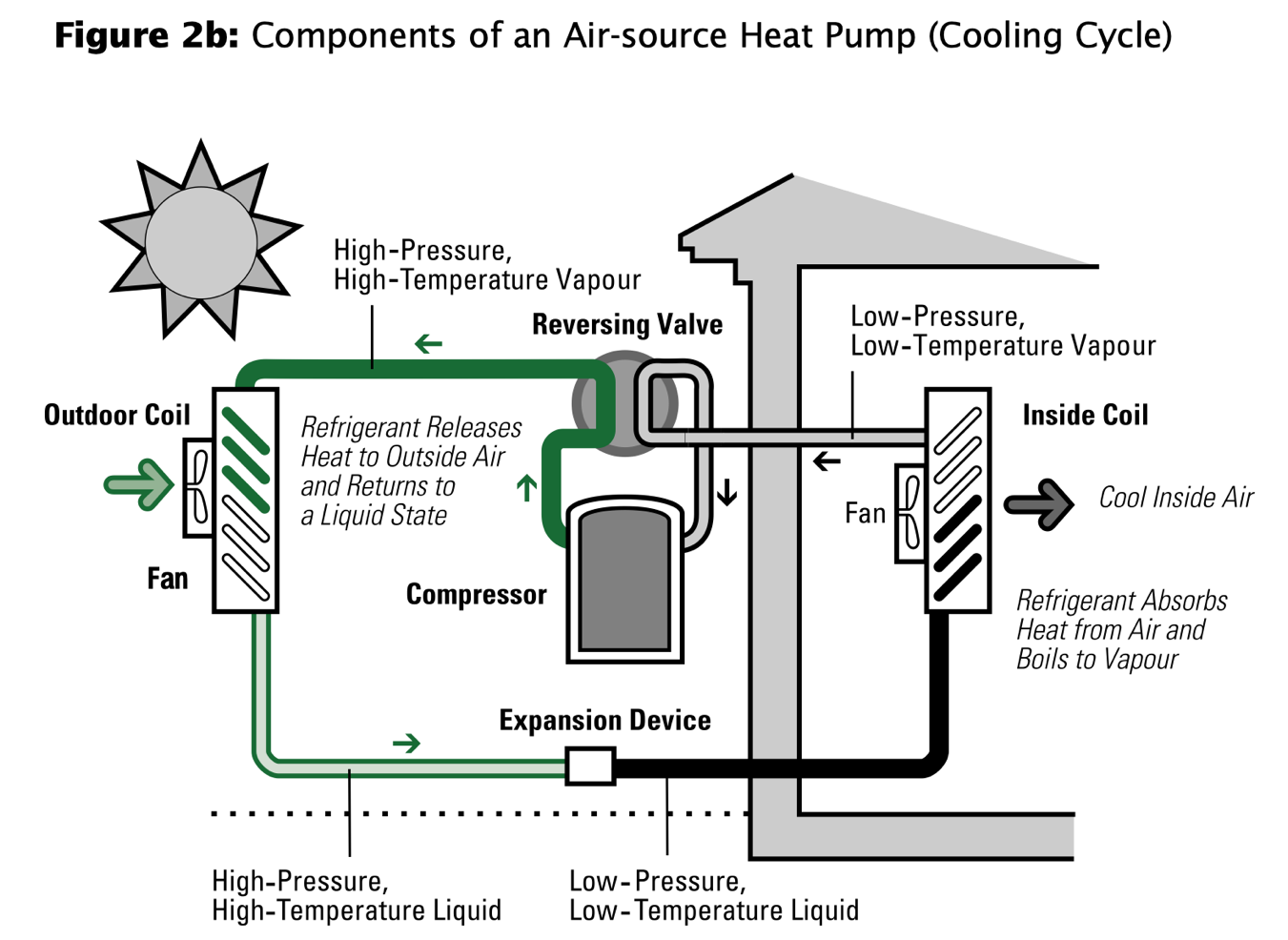 Infographic components of air-source heat pumping cooling cycle