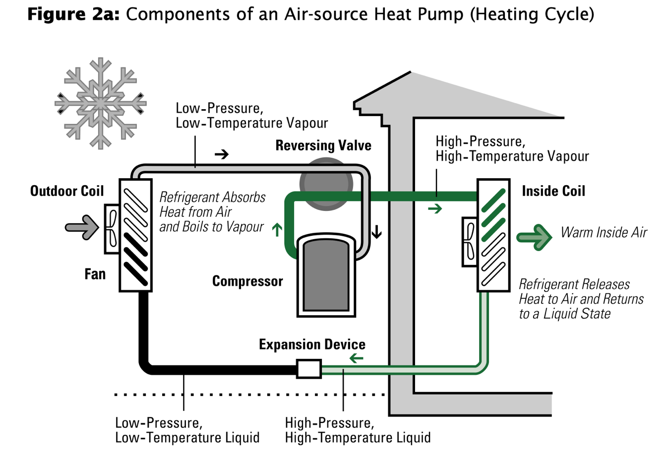Infographic components of air-source heat pumping