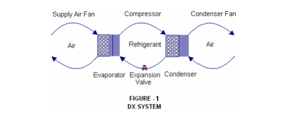 DX air conditioning system diagram
